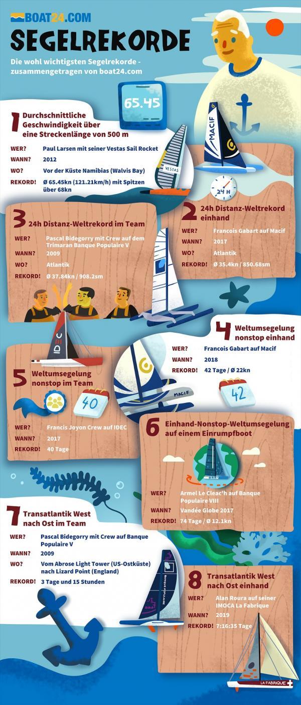 Segelrekorde gibt es ohne Ende – boat24.com hat die wohl wichtigsten zusammengetragen