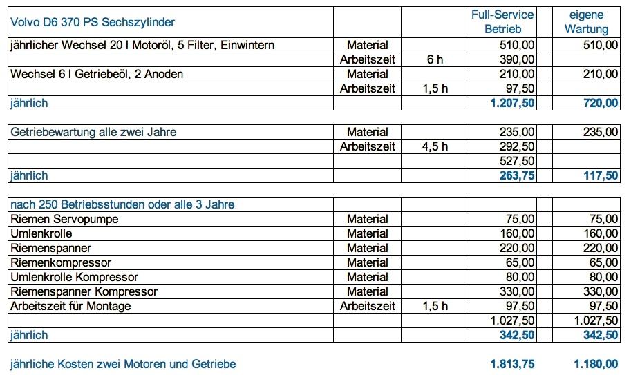 Zahlen zur Instandhaltung zweier Volvo D6 Maschinen der Bootswerft Schaich am Fehmarnsund