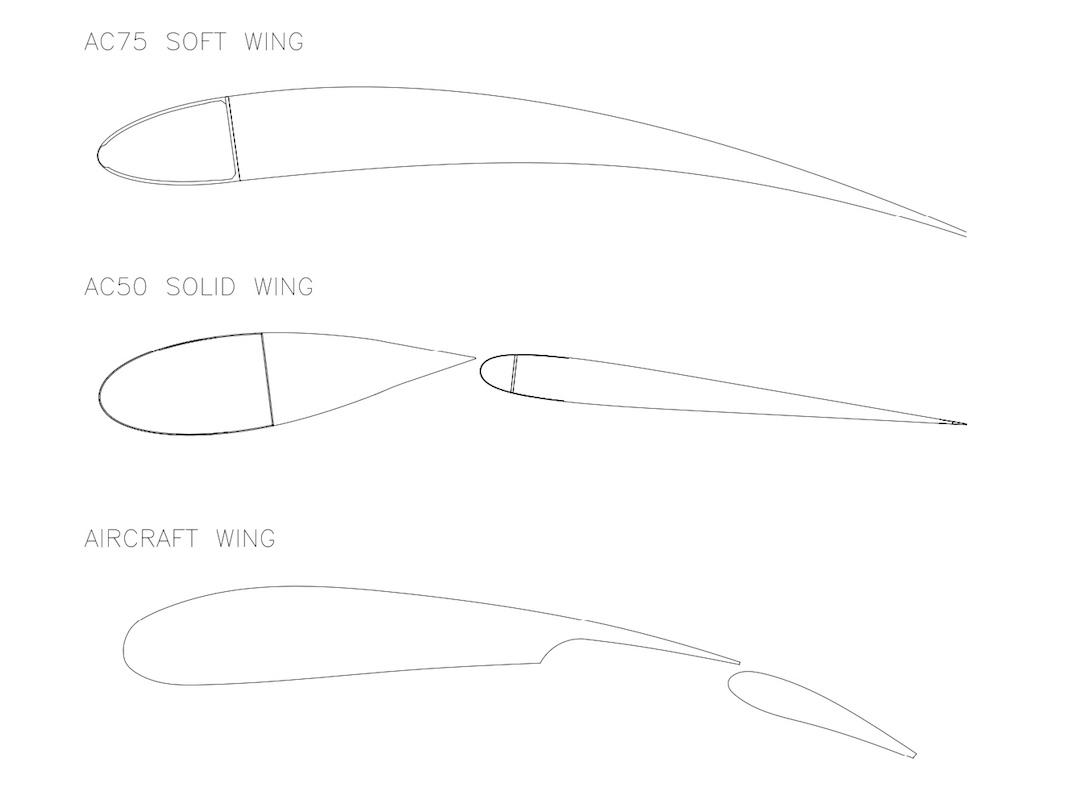 Entwicklungsschritte zum Soft Wing-Großsegel der aktuellen AC 75 America's Cupper