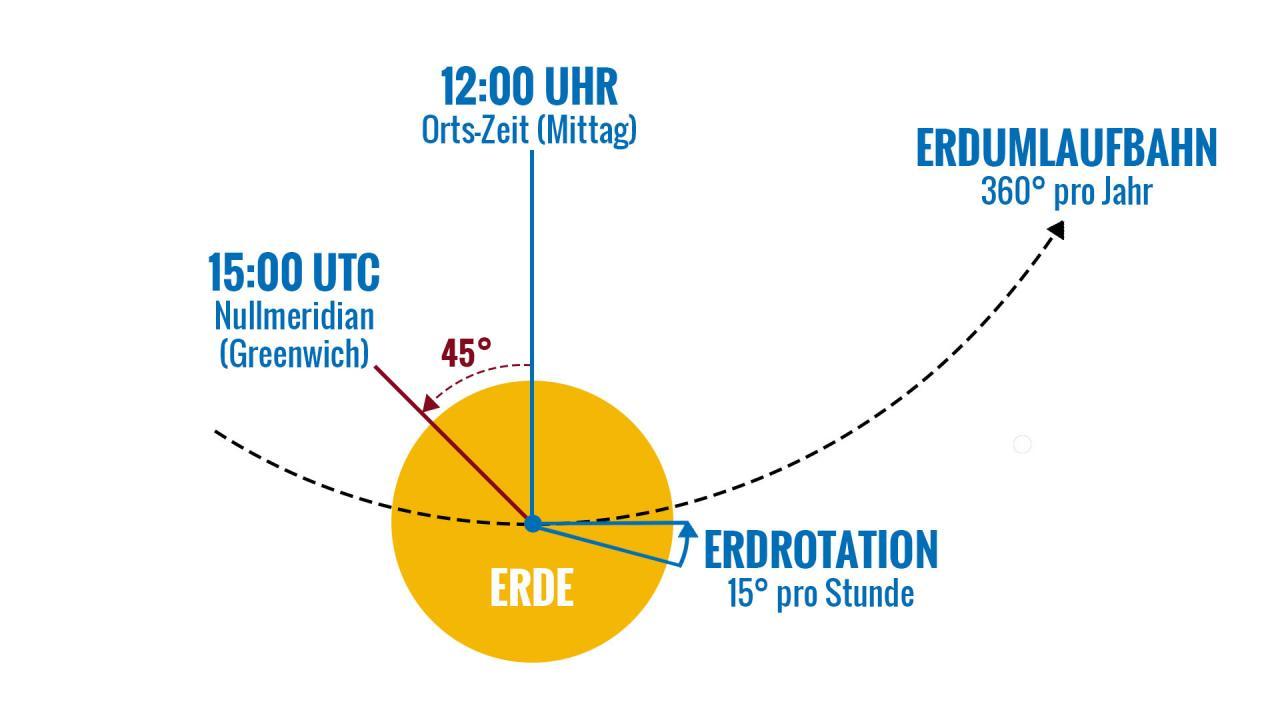 Wie sich der Längengrad berechnen lässt